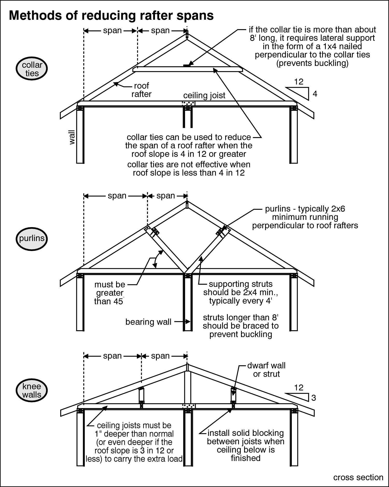 Roof Structure Inspection Butler County Clermont