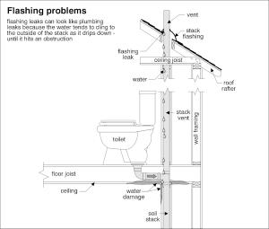 Plumbing Home Inspection Checklist