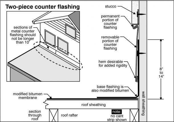 Clermont Home Inspection inspects chimney flashing